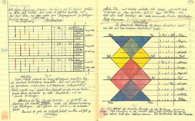 A Page From Paul Klee Notebook